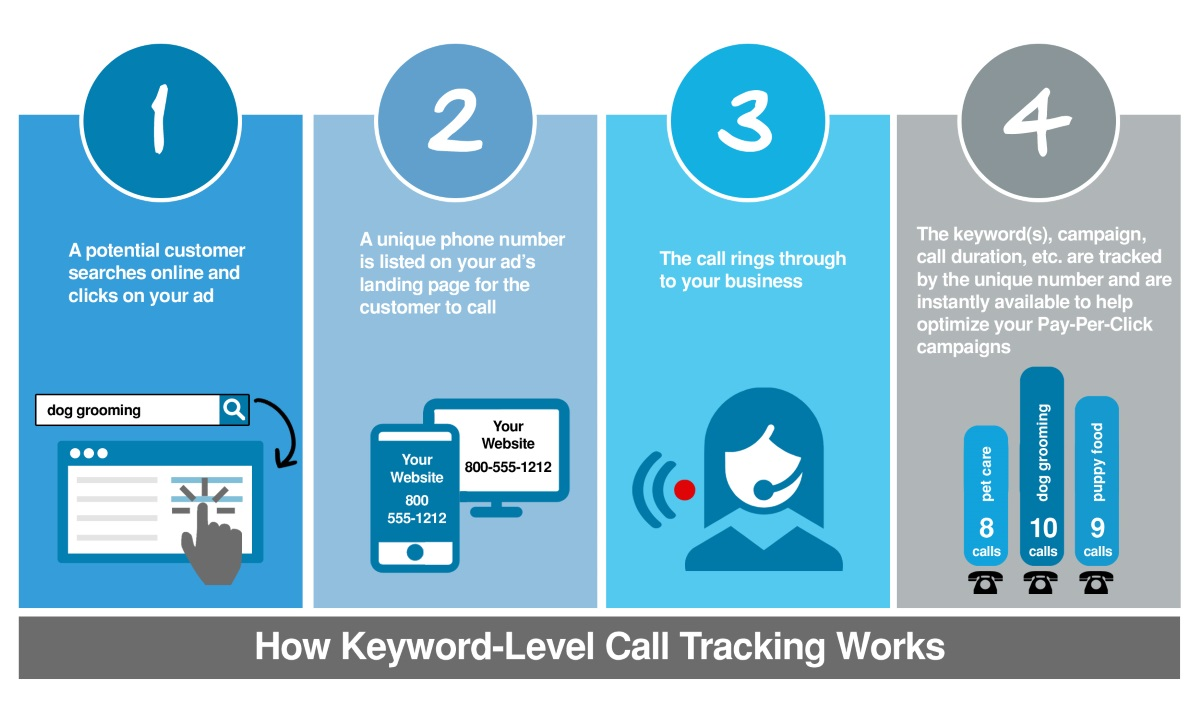 call tracking for better advertising